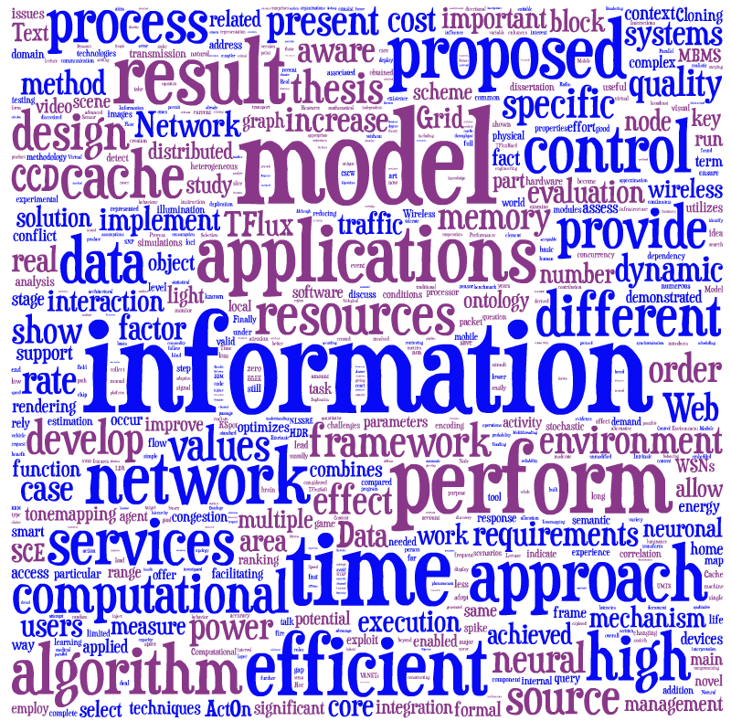 Tag cloud based on Descriptions of Ph.D. Theses pursued in the Department of Computer Science